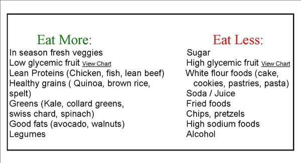 What & How Much to Eat